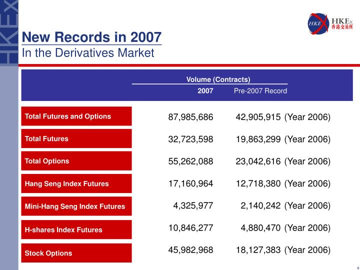 New Records in 2007