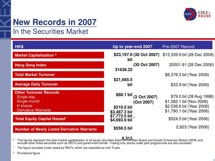 New records in 2007 in the securities market