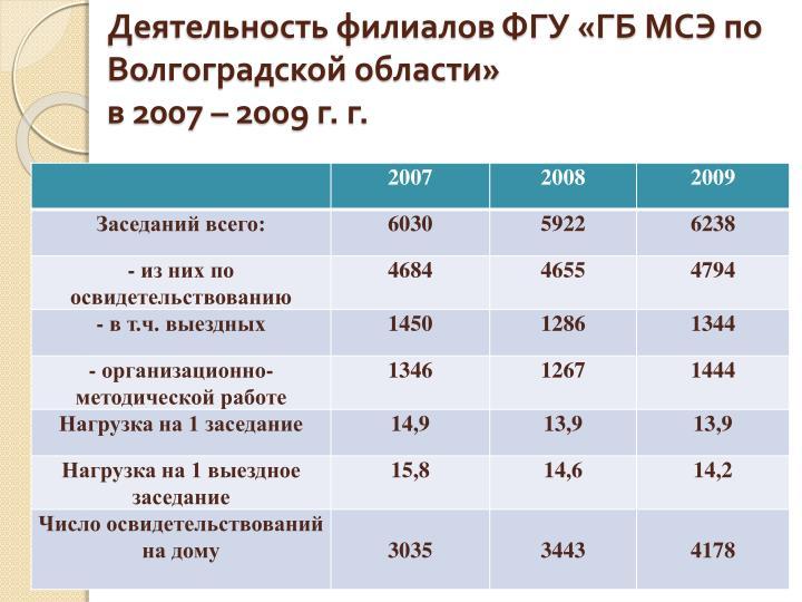 Деятельность филиалов ФГУ «ГБ МСЭ по Волгоградской области»