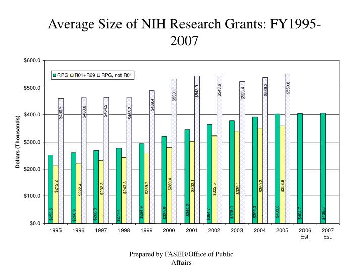 Average Size of NIH Research Grants: FY1995-2007