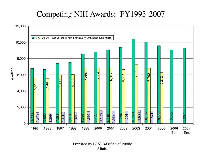 Competing NIH Awards:  FY1995-2007