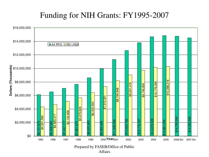 Funding for NIH Grants: FY1995-2007