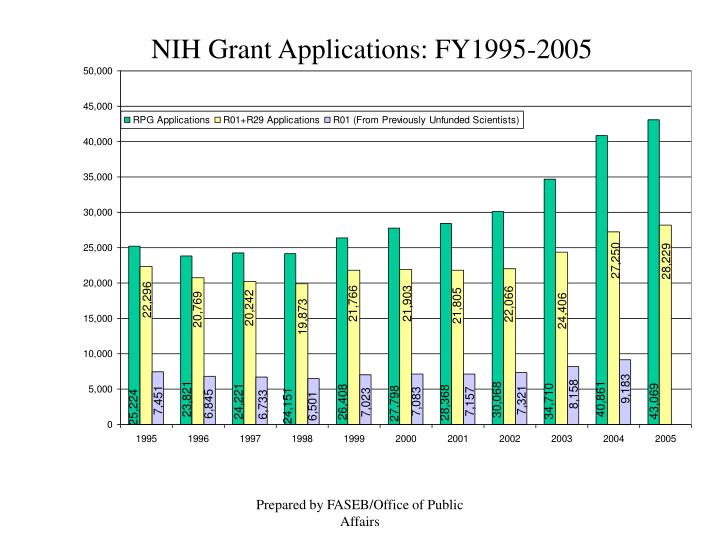 NIH Grant Applications: FY1995-2005