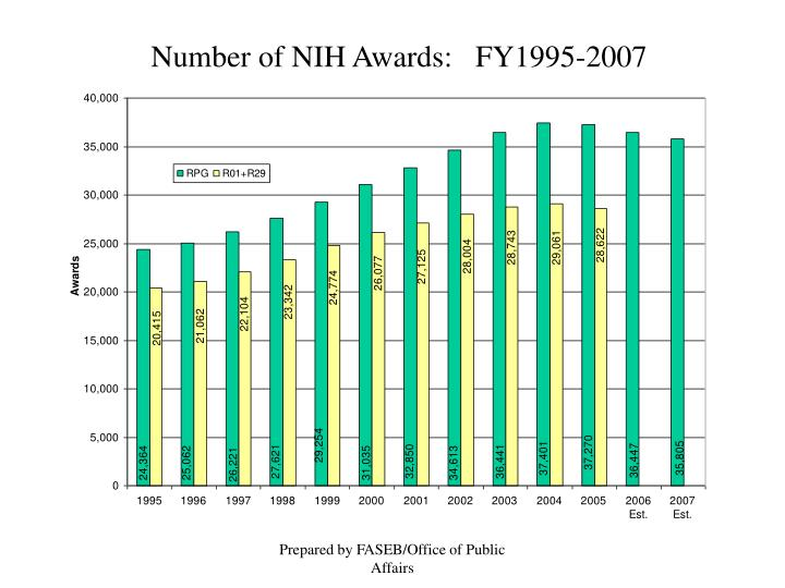 Number of NIH Awards:   FY1995-2007