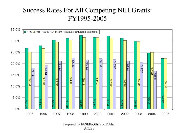 Success Rates For All Competing NIH Grants:  FY1995-2005