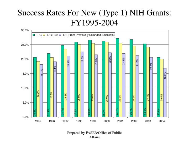Success Rates For New (Type 1) NIH Grants:  FY1995-2004
