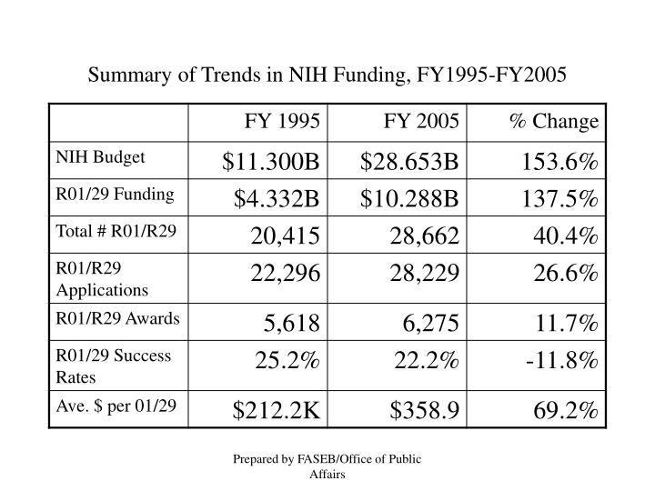 Summary of trends in nih funding fy1995 fy2005
