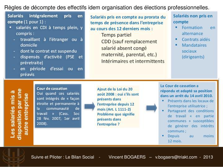 Règles de décompte des effectifs idem organisation des élections professionnelles.