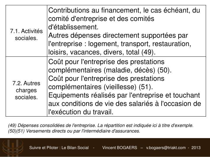 (49) Dépenses consolidées de l'entreprise. La répartition est indiquée ici à titre d'exemple.