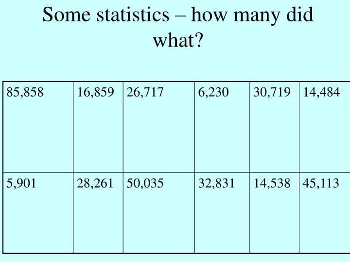Some statistics – how many did what?