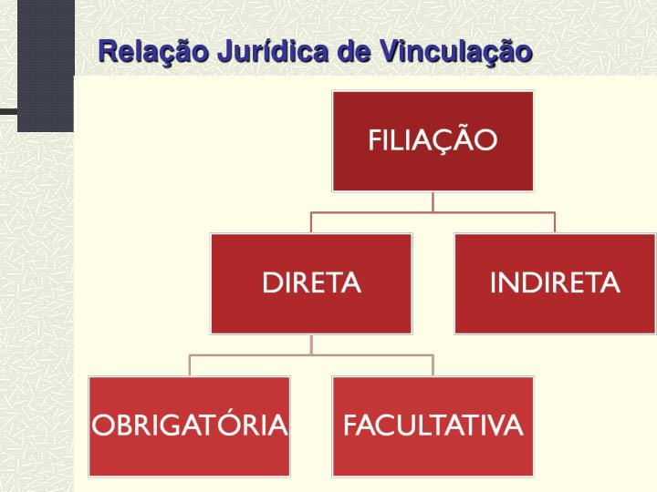 Relação Jurídica de Vinculação