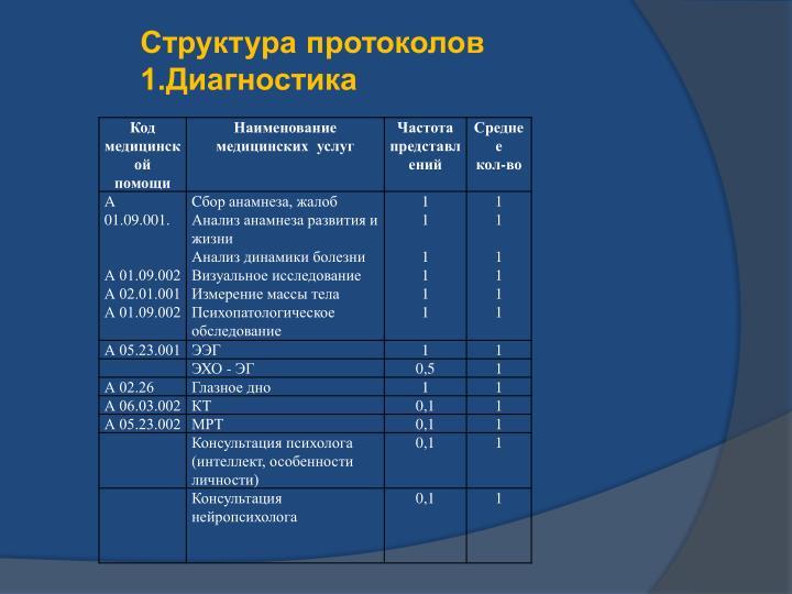 Структура протоколов