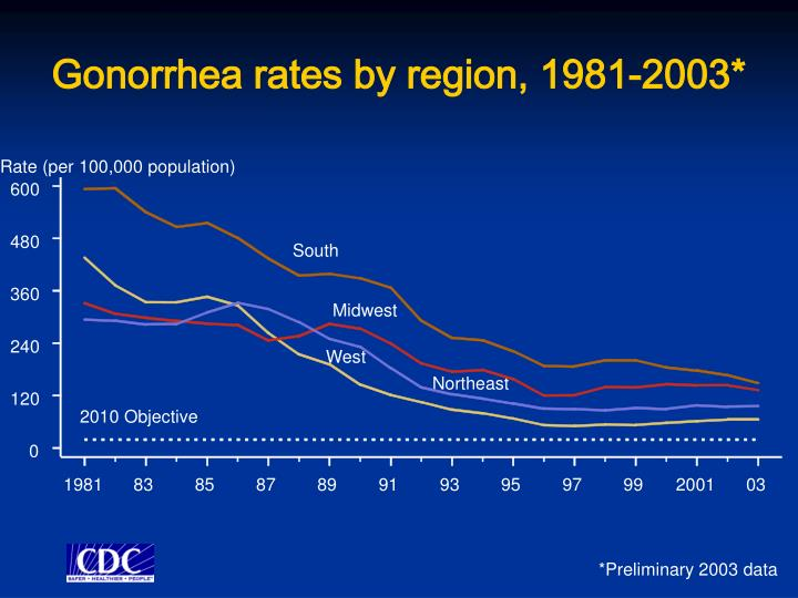 Gonorrhea rates by region, 1981-2003*