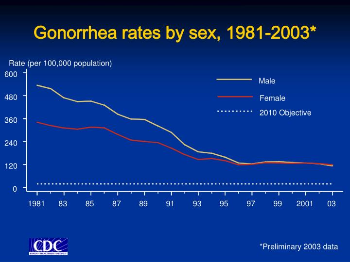 Gonorrhea rates by sex, 1981-2003*