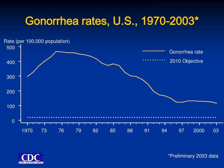 Gonorrhea rates, U.S., 1970-2003*