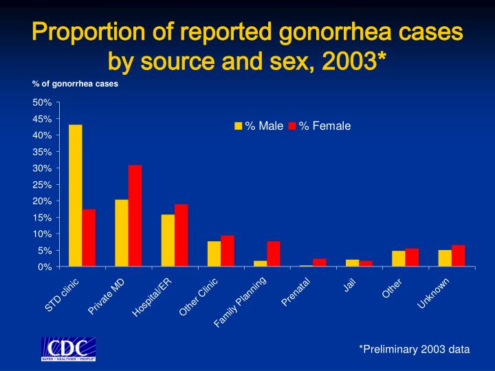 Proportion of reported gonorrhea cases by source and sex, 2003*