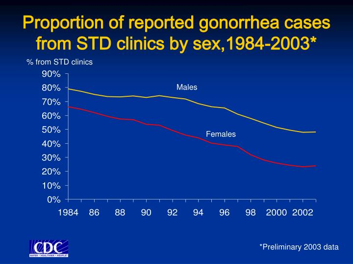 Proportion of reported gonorrhea cases from STD clinics by sex,1984-2003*