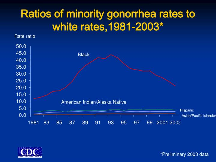 Ratios of minority gonorrhea rates to white rates,1981-2003*