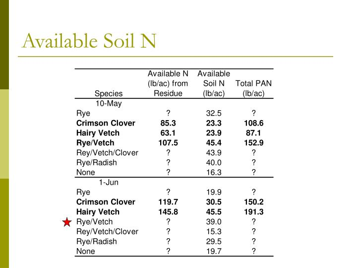 Available Soil N