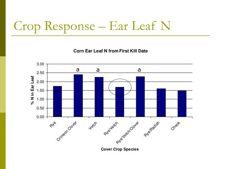 Crop Response – Ear Leaf N