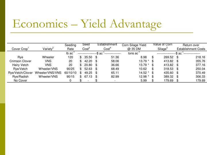 Economics – Yield Advantage