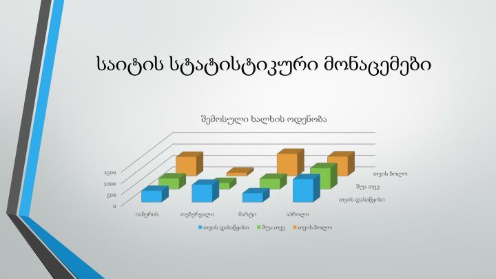 საიტის სტატისტიკური მონაცემები