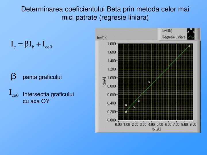 Determinarea coeficientului Beta prin metoda celor mai mici patrate (regresie liniara)