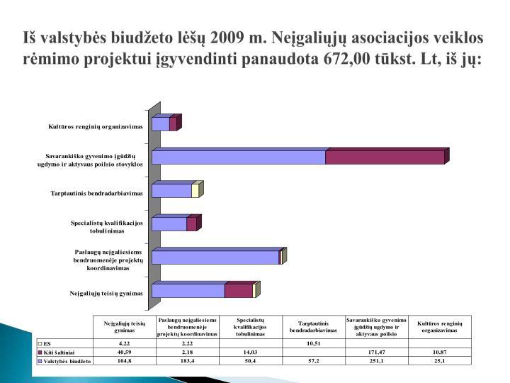 Iš valstybės biudžeto lėšų 2009 m. Neįgaliųjų asociacijos veiklos rėmimo projektui įgyvendinti panaudota 672,00 tūkst. Lt, iš jų: