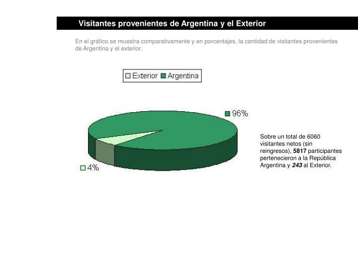 Visitantes provenientes de Argentina y el Exterior
