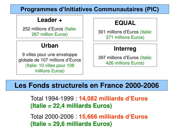 Programmes d'Initiatives Communautaires (PIC)