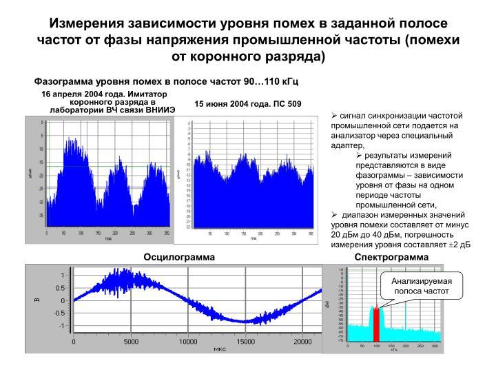 Измерения зависимости уровня помех в заданной полосе частот от фазы напряжения промышленной частоты (помехи от коронного разряда)