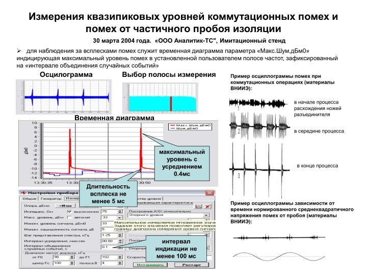 Измерения квазипиковых уровней коммутационных помех и помех от частичного пробоя изоляции