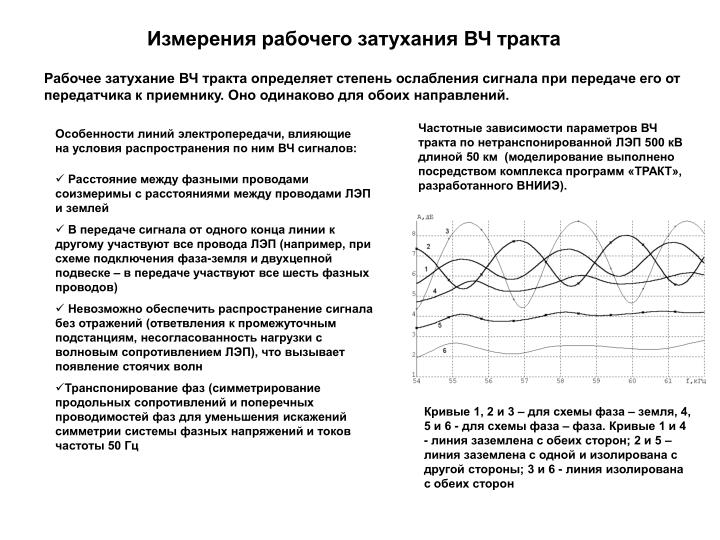 Измерения рабочего затухания ВЧ тракта
