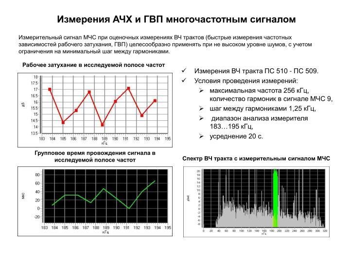 Измерения АЧХ и ГВП многочастотным сигналом