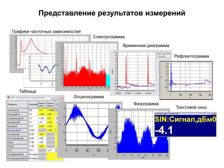 Представление результатов измерений