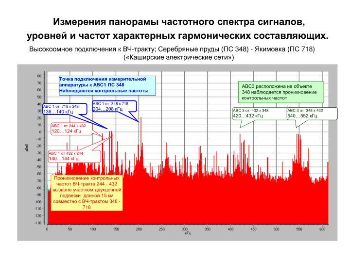 Измерения панорамы частотного спектра сигналов,