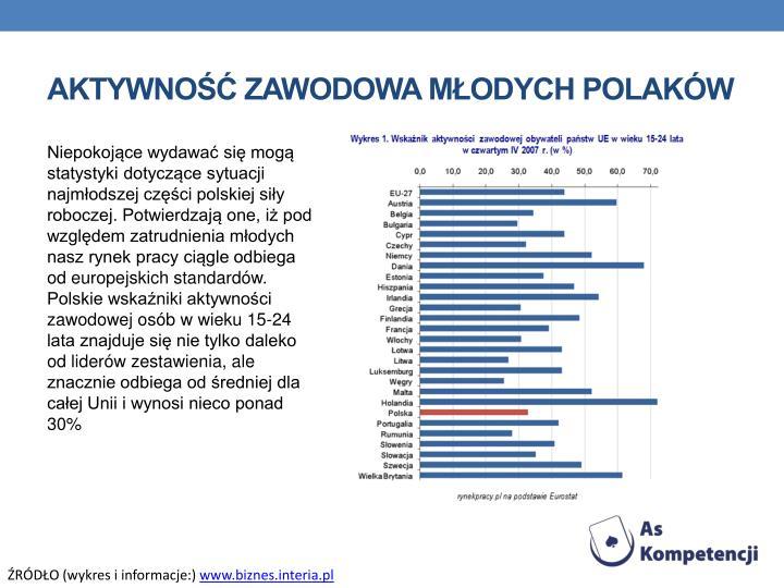 Aktywność zawodowa młodych polaków