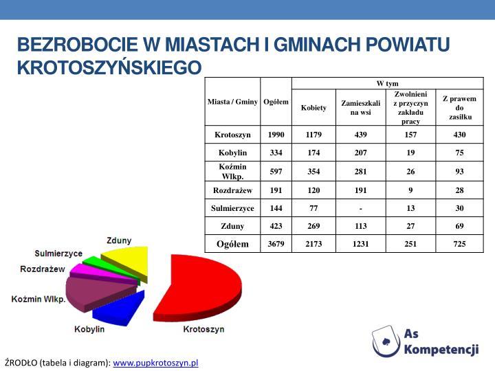 Bezrobocie w miastach i gminach powiatu krotoszyńskiego