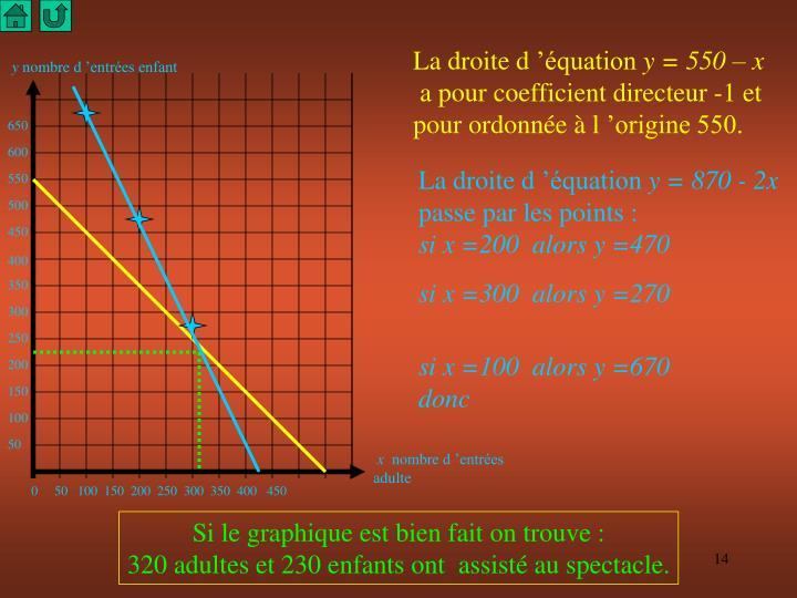 La droite d'équation