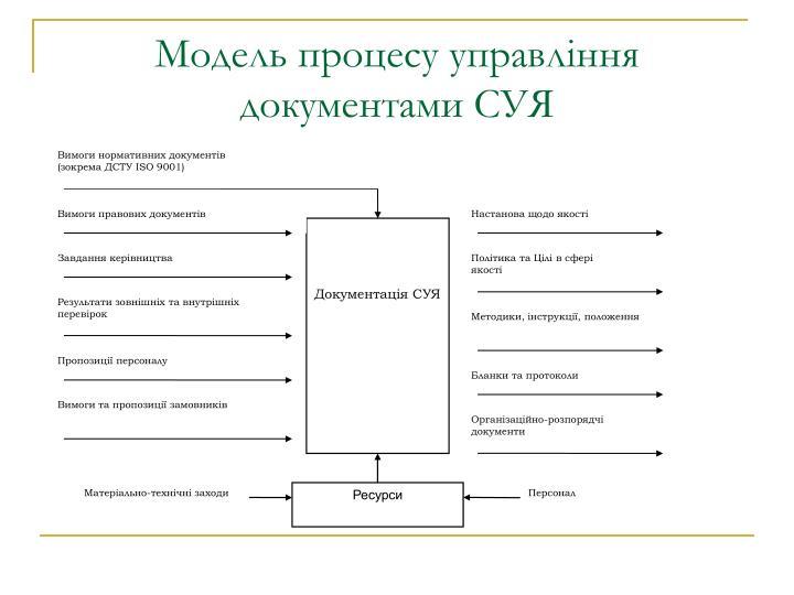 Вимоги нормативних документів