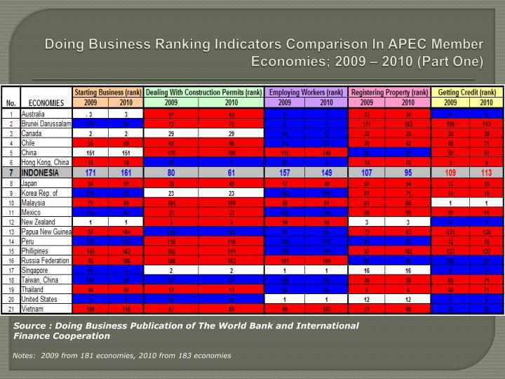 Doing Business Ranking Indicators Comparison In APEC Member Economies; 2009 – 2010 (Part One)