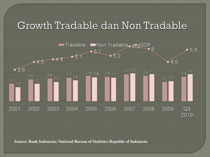 Growth Tradable dan Non Tradable
