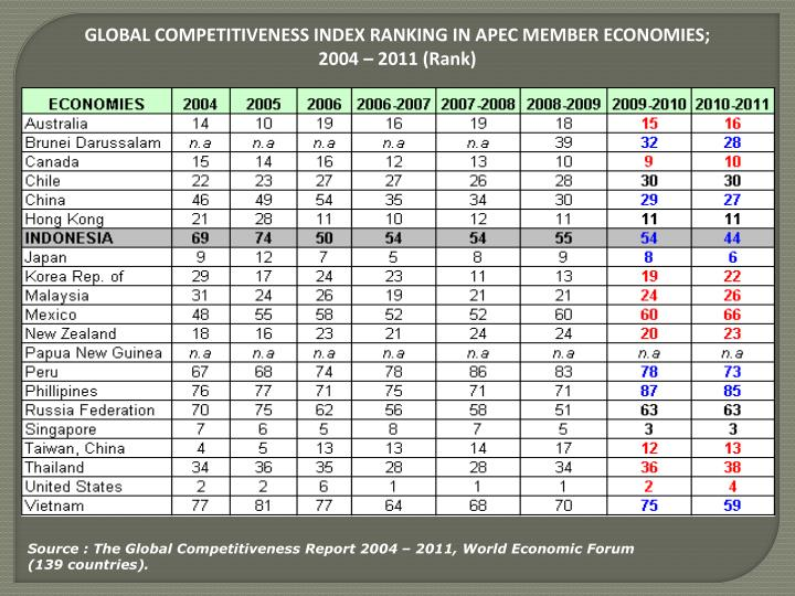 GLOBAL COMPETITIVENESS INDEX RANKING IN APEC MEMBER ECONOMIES;