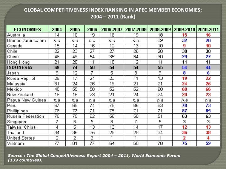 GLOBAL COMPETITIVENESS INDEX RANKING IN APEC MEMBER ECONOMIES;