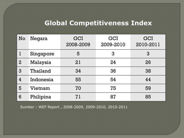 Global Competitiveness Index