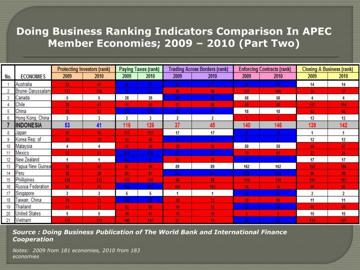 Doing Business Ranking Indicators Comparison In APEC Member Economies; 2009 – 2010 (Part Two)