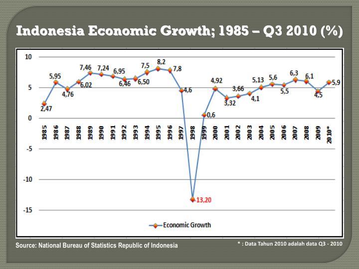 Indonesia Economic Growth; 1985 – Q3 2010