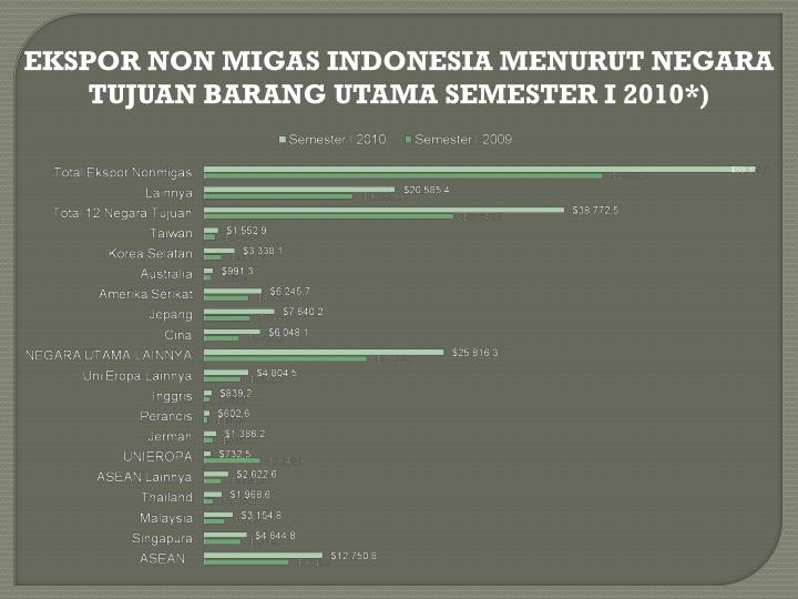 EKSPOR NON MIGAS INDONESIA MENURUT NEGARA TUJUAN BARANG UTAMA SEMESTER I 2010*)