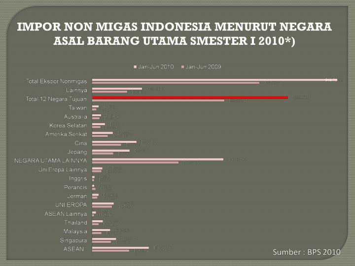 IMPOR NON MIGAS INDONESIA MENURUT NEGARA ASAL BARANG UTAMA SMESTER I 2010*)