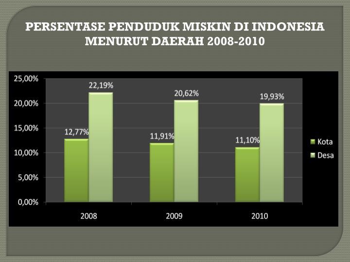 PERSENTASE PENDUDUK MISKIN DI INDONESIA MENURUT DAERAH 2008-2010